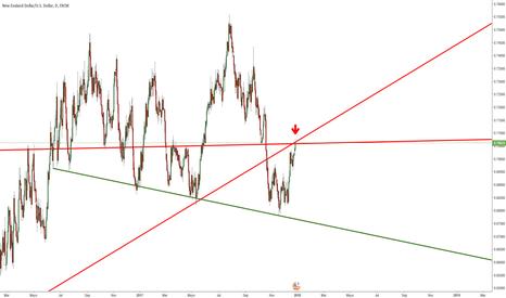 NZDUSD: NZD/USD Corto