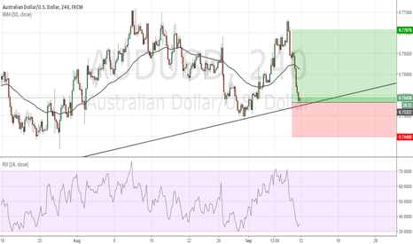 AUDUSD: AUDUSD Long Position