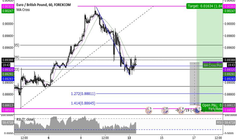 EURGBP: Long EUR/GBP