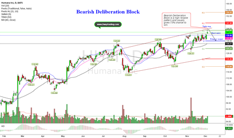 HUM: Bearish Deliberation Block