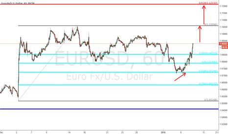 EURUSD: EURUSD - 60 min chart (updated) - broke local res.
