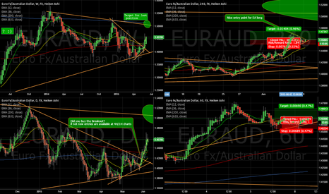 EURAUD: EURAUD still in a bullish move!