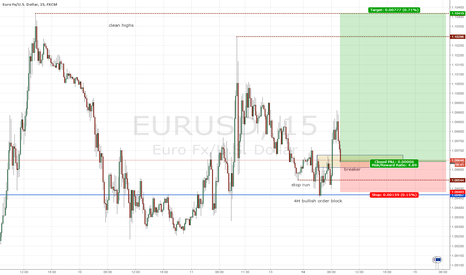 EURUSD: Long EU after it hit the 4H order block
