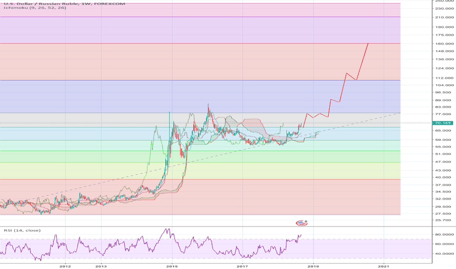 USDRUB: Price dynamics USDRUB = 160. 2020 logarithmic step