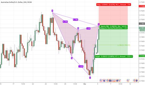 AUDUSD: AUD/USD - Completamento Cypher Pattern 4H
