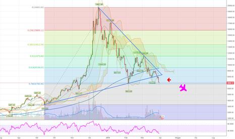 BTCUSD: #Bitcoin: rottura del triangolo