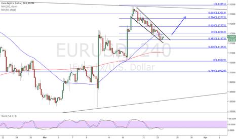 EURUSD: EU Buy setup