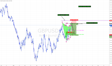 GBPUSD: GBPUSD -  260+ pip move / Bearish Gartley