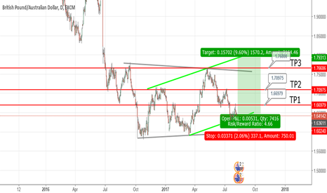 GBPAUD: GBPAUD Bullish Move