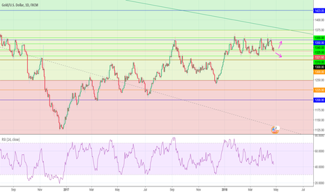 XAUUSD: Daily XAU/USD candle chart Analysis