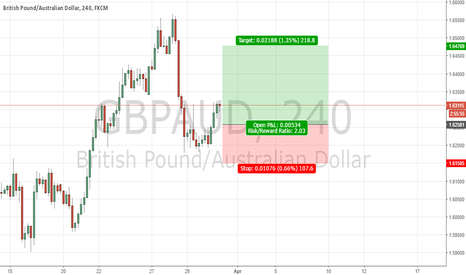 GBPAUD: gbpaud looking buy