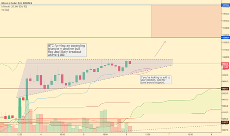 BTCUSD: Bullish Consolidation for #Bitcoin