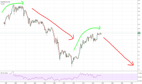 DJI/GOLD: Dow / Gold Ratio is looking like it about to drop...