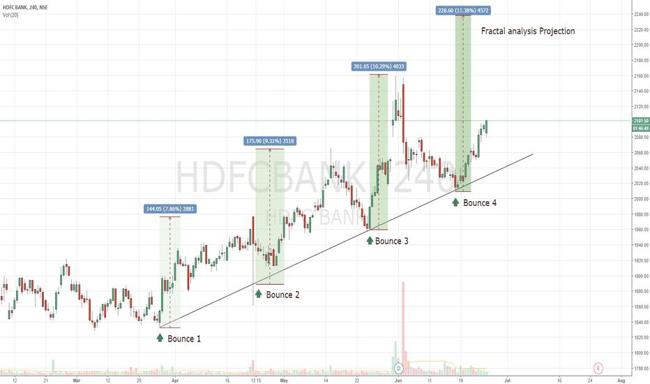 HDFCBANK: HDFC BANK - Target 2240