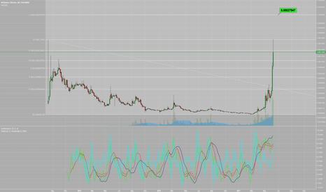 BTSBTC: BTSBTC Polo - I'm seeing a potential for 0.00027947 coming...