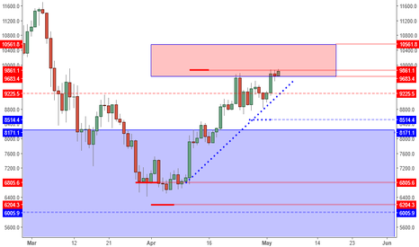 BTCUSD: BTCUSD: Poised To Push 10K, But Far From Levels For New Longs.