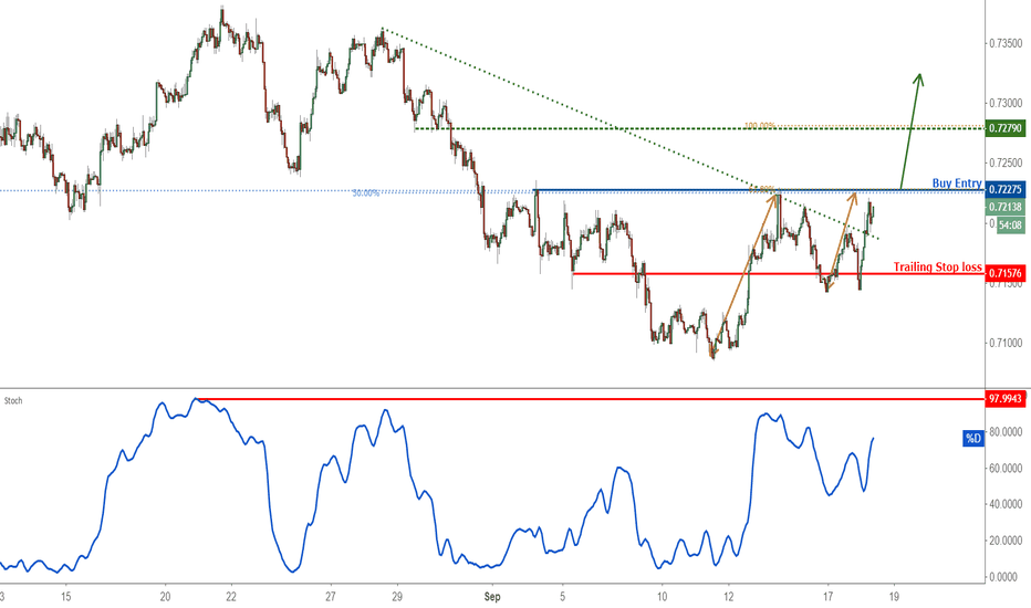 AUDUSD: Possible trend shift in AUDUSD – going long