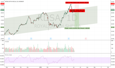 RDSA: RDSA : short next 2 weeks