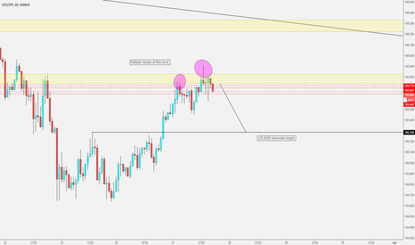 USDJPY: Price action study #1 - USD/JPY (27th of March 2018)