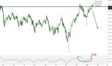 CADCHF: CADCHF - TEXTBOOK DOUBLE TOP