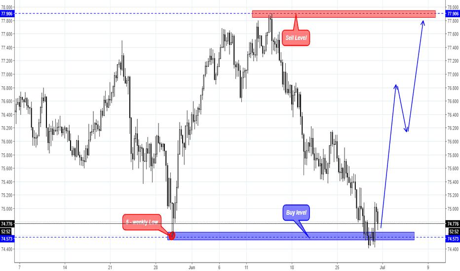 NZDJPY: NZD/JPY has Shown a risky  Buy signal