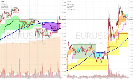 EURUSD: 押し目買い