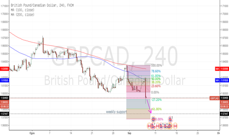 GBPCAD: GBP/CAD: momentum masih lagi ke bawah