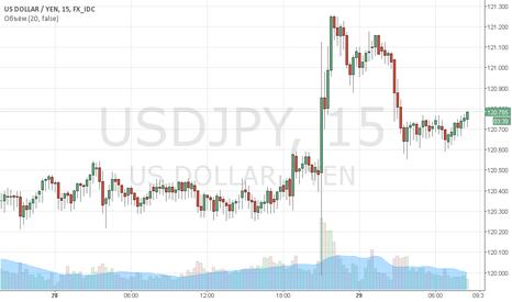 USDJPY: Покупка  от 120.75  Фиксация прибыли на  121.21