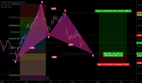 ITW: ITW-Bullish bat pattern trade idea