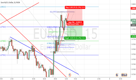 EURUSD: eurusd short 5min