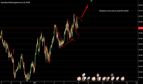AUDJPY: Audjpy Holding At Support