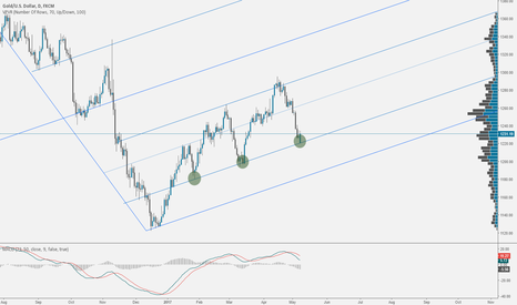 XAUUSD: GOLD: At Support Area