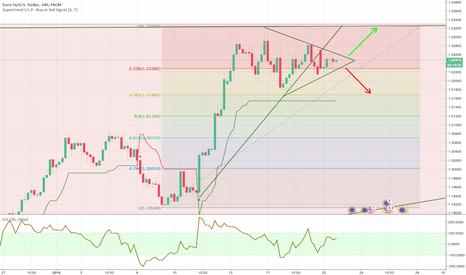 EURUSD: EURUSD pattern triangolare di breve h4, due scenari target