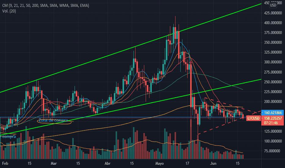 litecoin grafoco mercado bitcoin