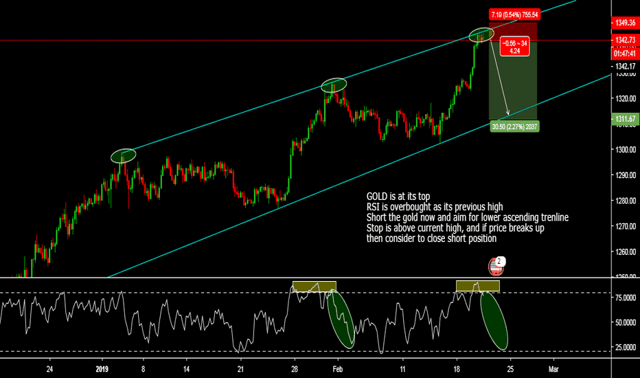 XAUUSD: GOLD is at its top