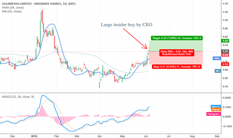 GIGM: Large insider buy by CEO - 7.5% target / 10% stop loss