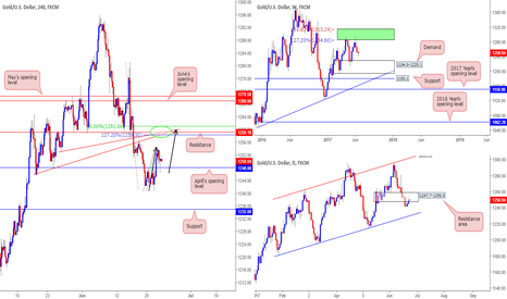 XAUUSD: Similar to the EUR, shorts on gold are also a possibility today.
