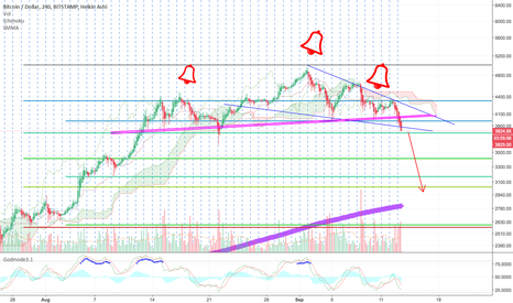 BTCUSD: drop to continue?