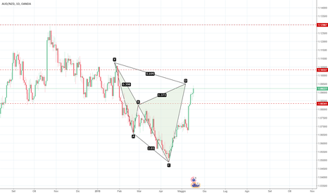 AUDNZD: cypher ribassista Grafico Daily