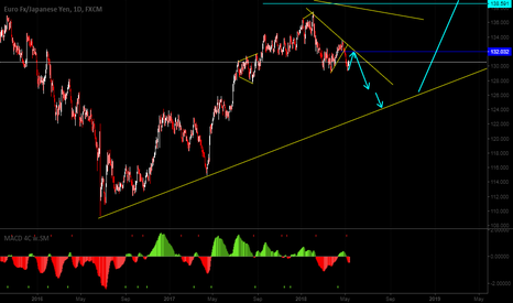 EURJPY: A new opportunity to Sell in EURJPY