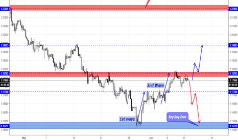 EURUSD: EUR/USD can make a PullBeak down