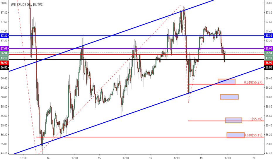 USOIL: Is this just a bearish flag?