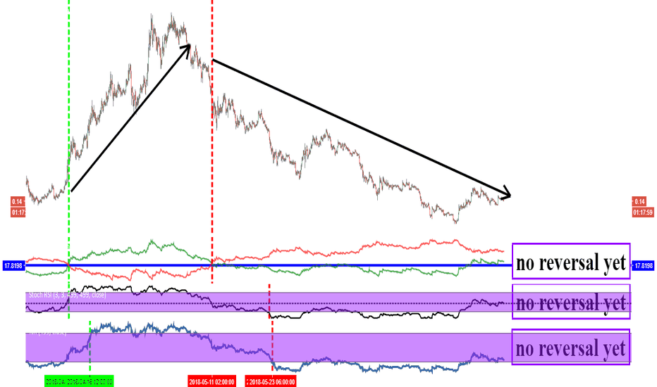 ADAUSD: cardano in terms of USD... no reversal yet on my chart, 2-hour