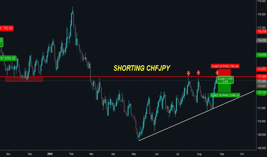 CHFJPY: CHFJPY on RESISTANCE - POTENTIAL FOR DROP!