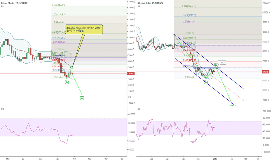 BTCUSD: 3121 : BTCUSD: last update in 2018,targeting 2k 2 k