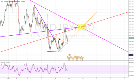 USDJPY: trying a new strategy