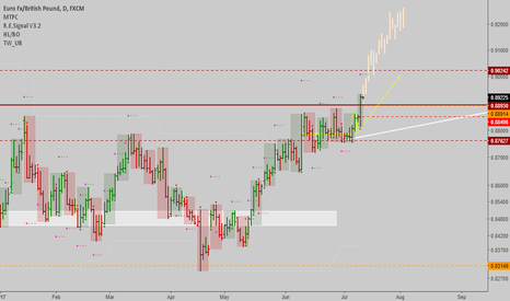 EURGBP: EURGBP: Strong uptrend spotted