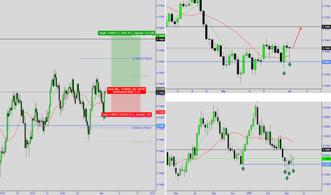AUDUSD: AUDUSD - A Good Buy Opportunity