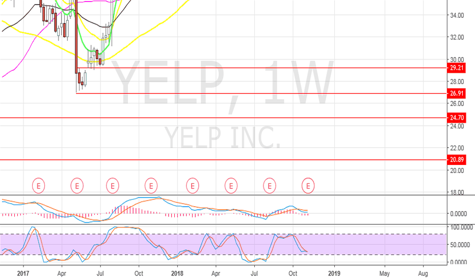 YELP: YELP - Targets to look at