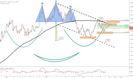 EURUSD: 歐元兌美元:關注1.1840阻力水平